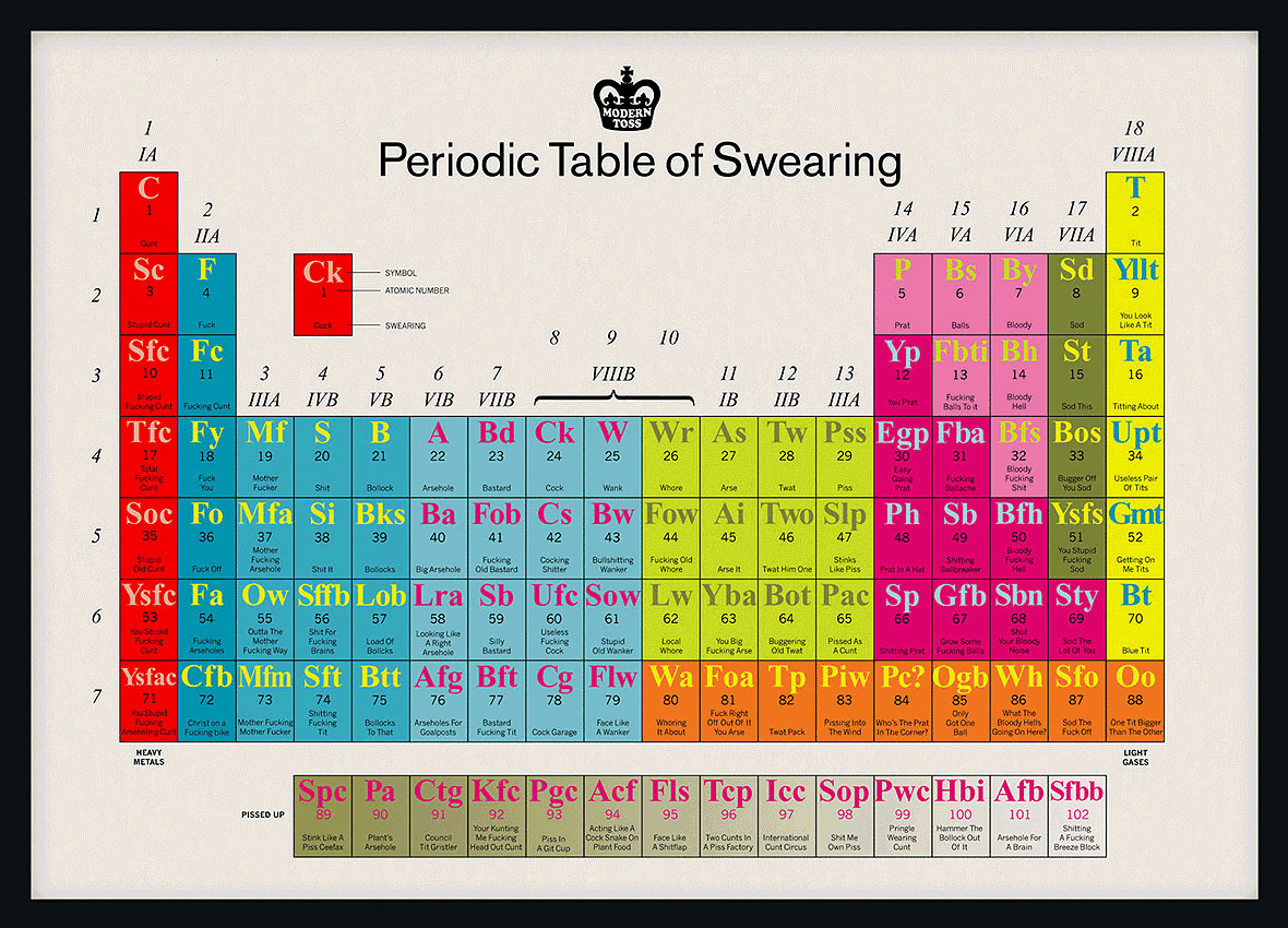 I swear periodically coffee spoons periodic table of swearing gamestrikefo Images