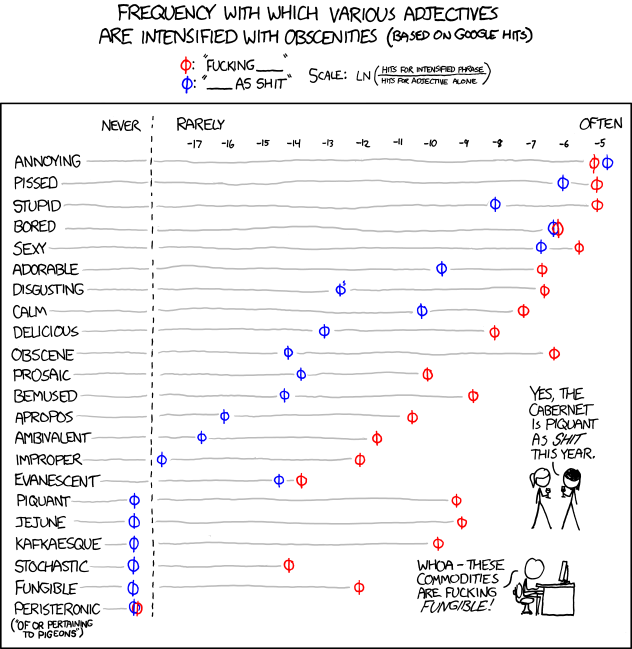 Frequency of Adjectives with Swear Words