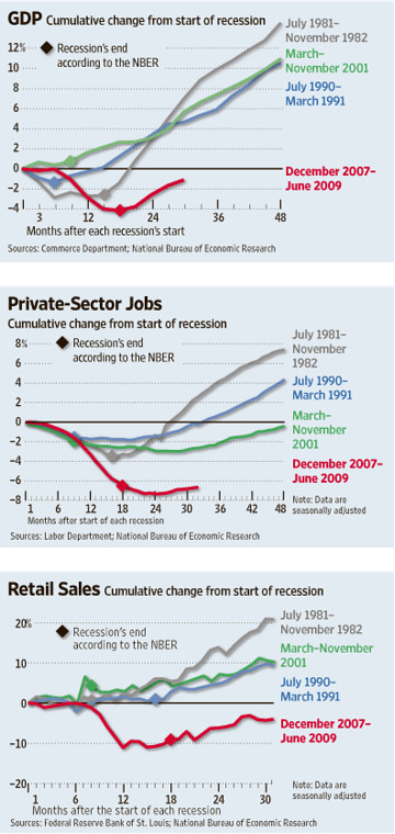 Three Charts of the Recession as Compared to Earlier Recessions