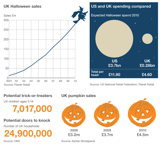 Growth of Halloween