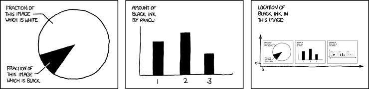 Describing Oneself in Three Panels