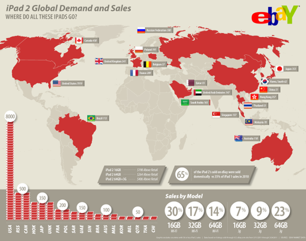 sales of iPad 2s abroad