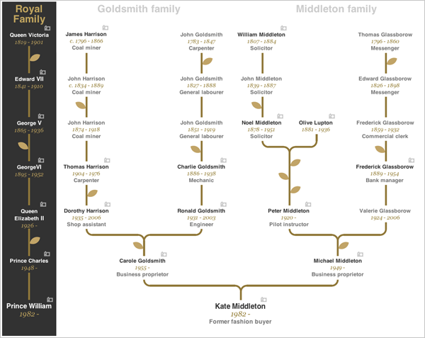 royal wedding genealogy coffee spoons kate middleton ancestry