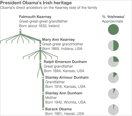 The Irishness of Obama