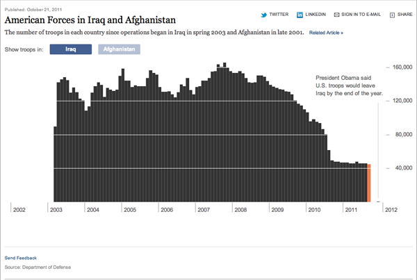 New York Times chart