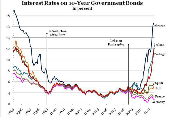Interest Rates for Bonds Diverge