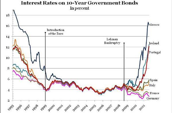 Interest Rates for Bonds Diverge