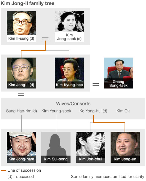The family tree of Kim Jong Il