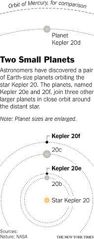 Kepler 20 System