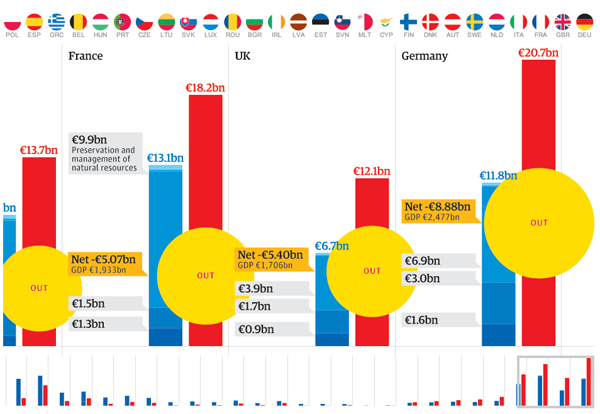 Comparing payments and receipts in EU member states