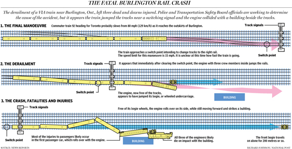 How the derailment occured