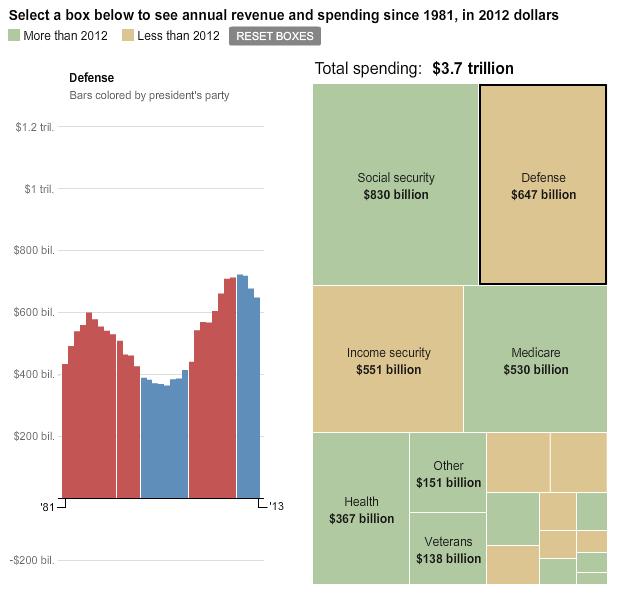 Defence spending details
