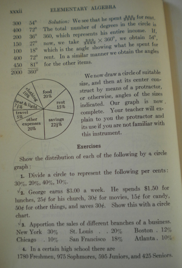Circle chart construction