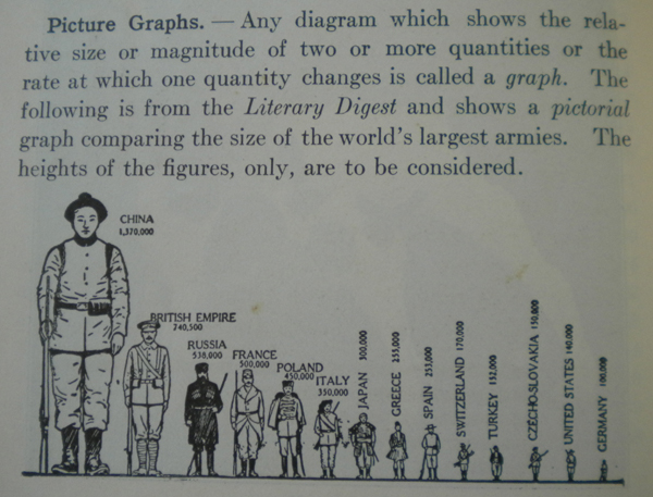 A picture graph
