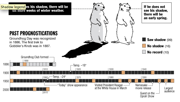 The Past Prognostications of Punxsutawney Phil (Alliterate that.)