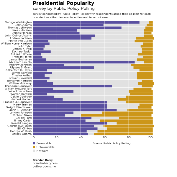 Presidential Popularity