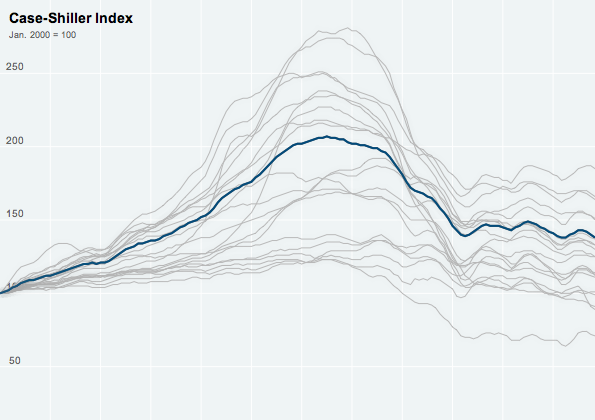 The Case-Shiller Index for Housing Prices