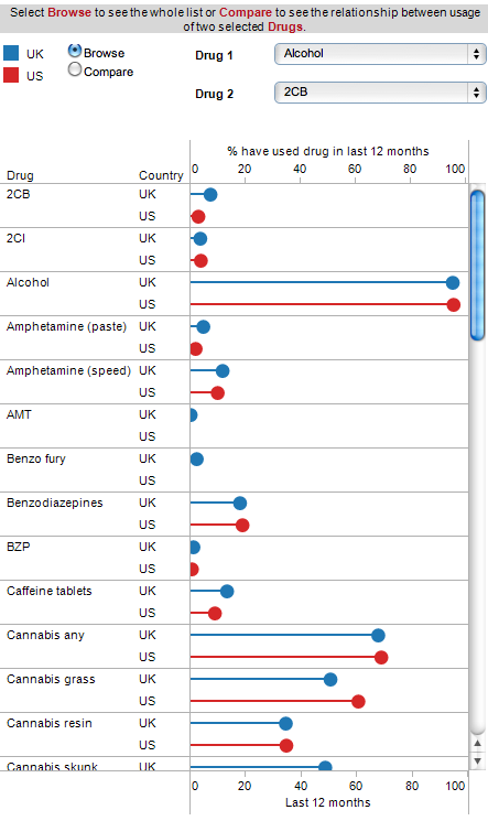 Drug use comparison