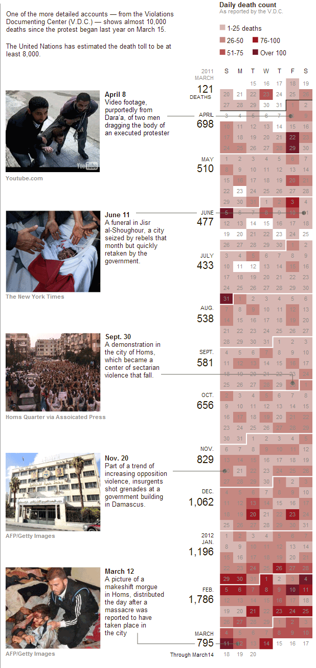 Syrian casualties by date