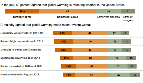 Survey on global warming