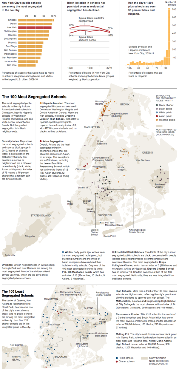 School segregation in New York