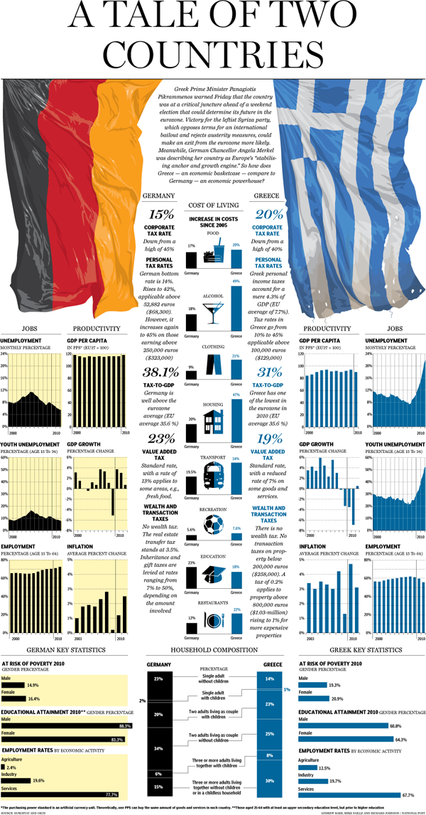 Greece and Germany compared