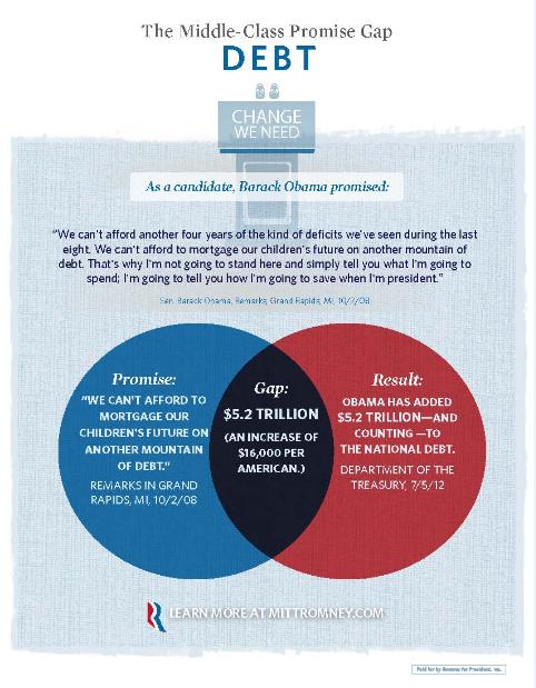 Debt Gap