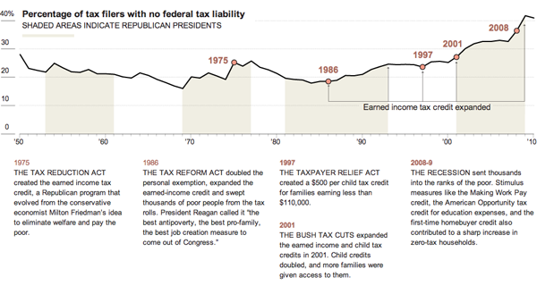 How the EITC increased the rolls of those who pay no federal income tax