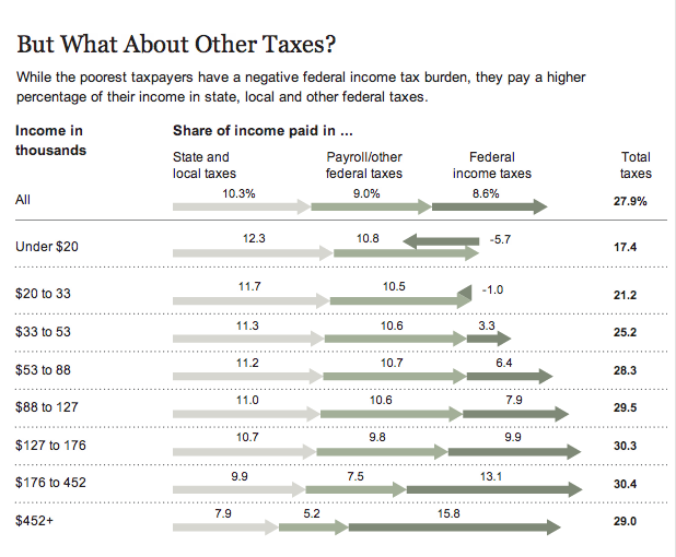 The Tax Burden by Income Group
