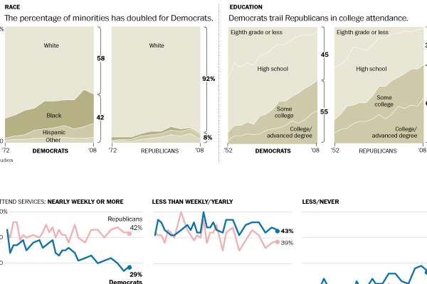 Democratic Party trends