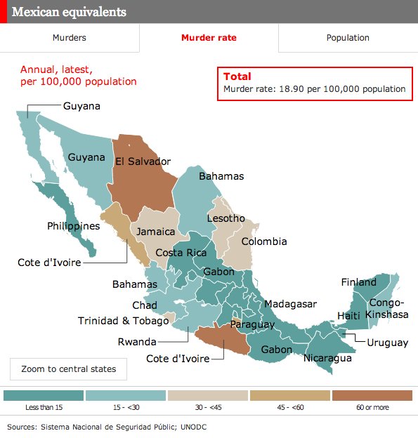 Murder rates in Mexico
