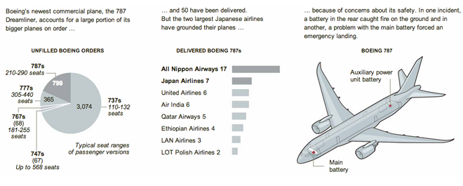 The importance of the Dreamliner