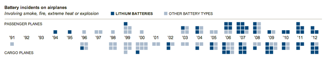 Battery incidents
