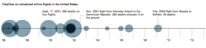 Fatalities aboard US flights