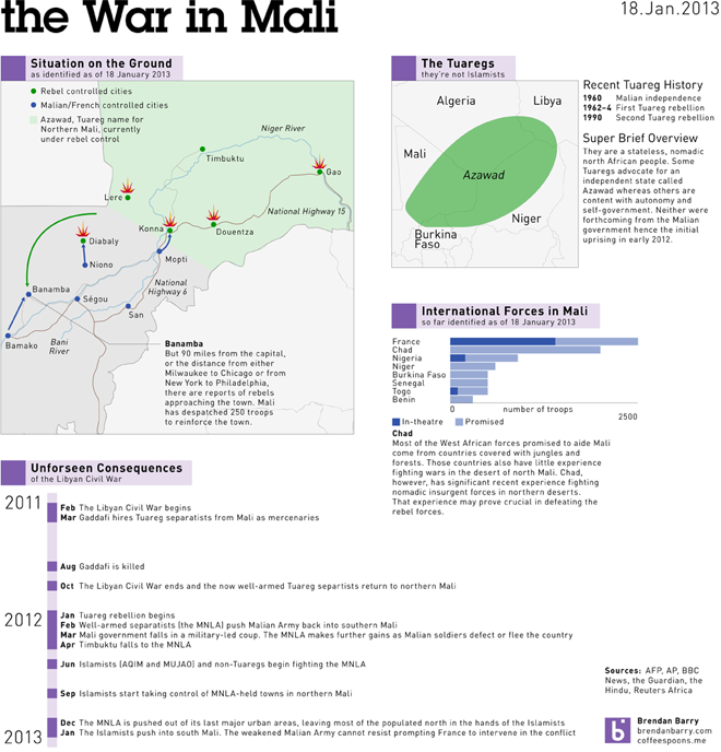 The war in Mali