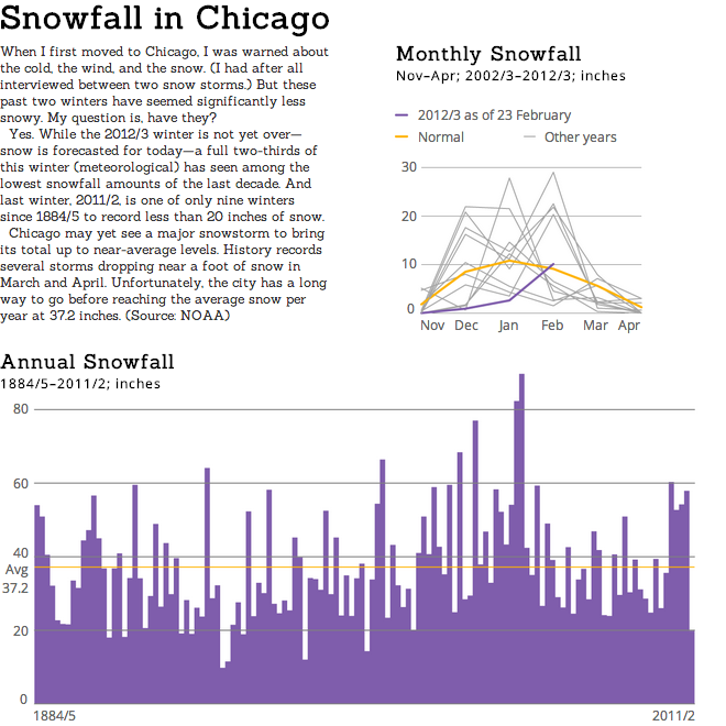 Historical Chicago Snowfall
