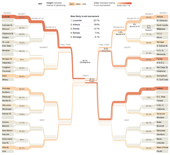 The 538 Forecast Bracket
