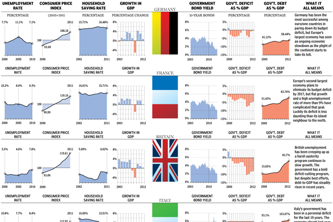 Cropping of the overview for Europe's largest economies
