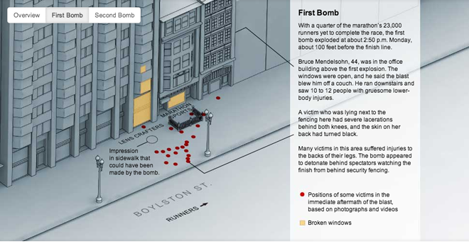 Details of the Boston Marathon Bombing