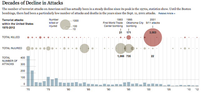 Incidence of Terrorist Attacks in the United States