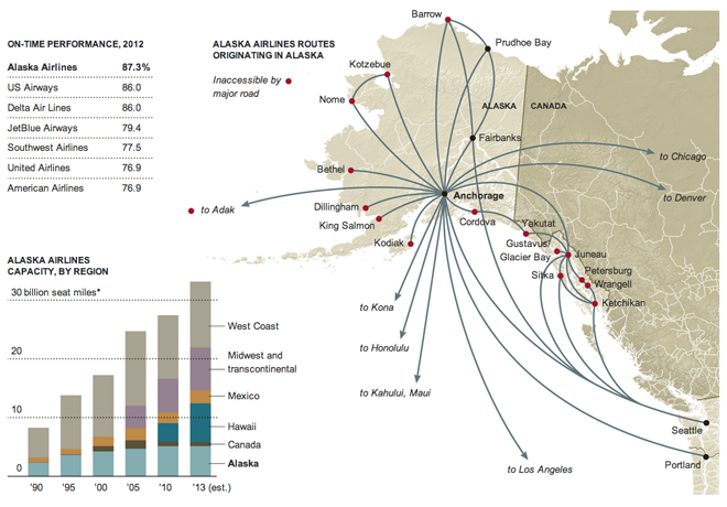 The growth of Alaska Airlines