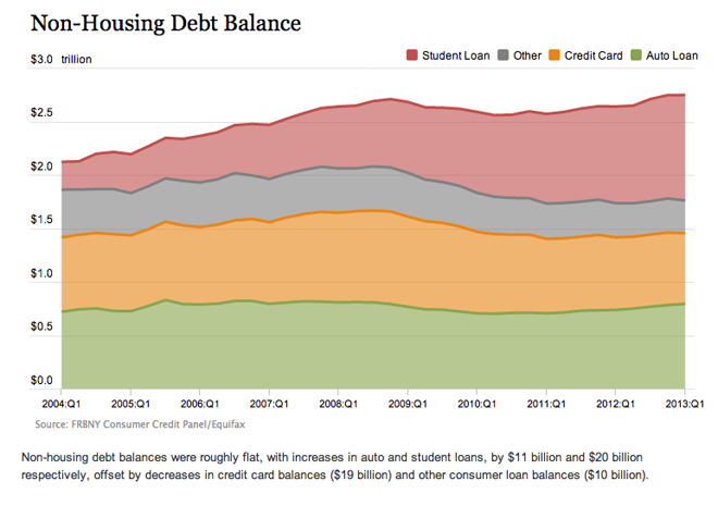 The NY Fed's presentation of non-housing debt