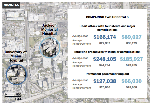 Comparing two hospitals in Miami