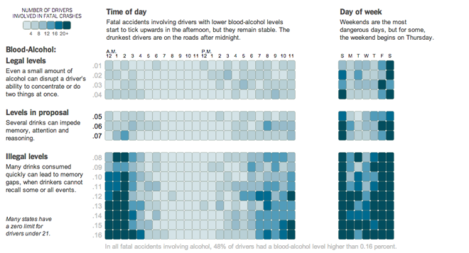 Alcohol-related fatalities by time of day