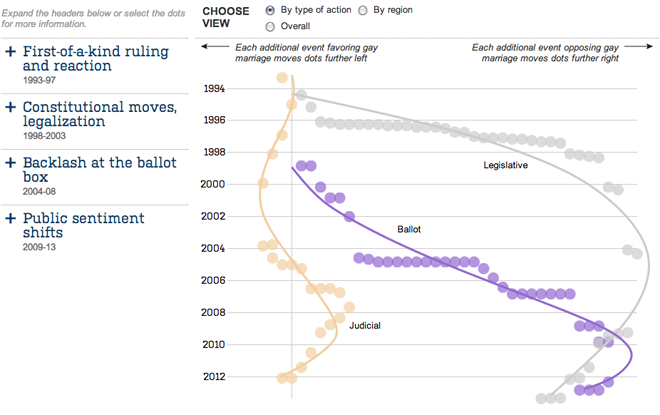 Trends for ballot measures, legislative actions, and court rulings for/against gay marriage