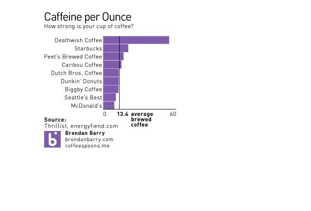 Coffee Bar Chart