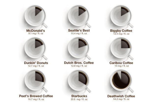Coffee Pie Charts