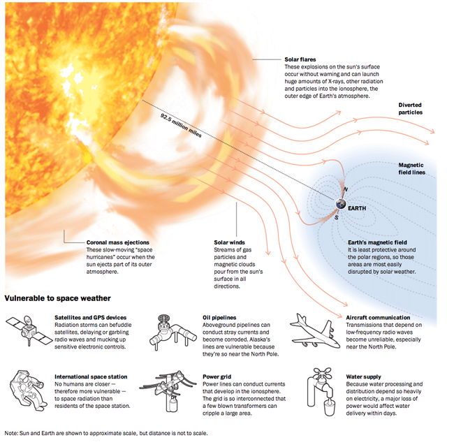 Impacts of space weather