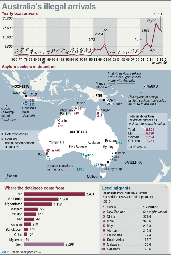 Illegal arrivals to Australia