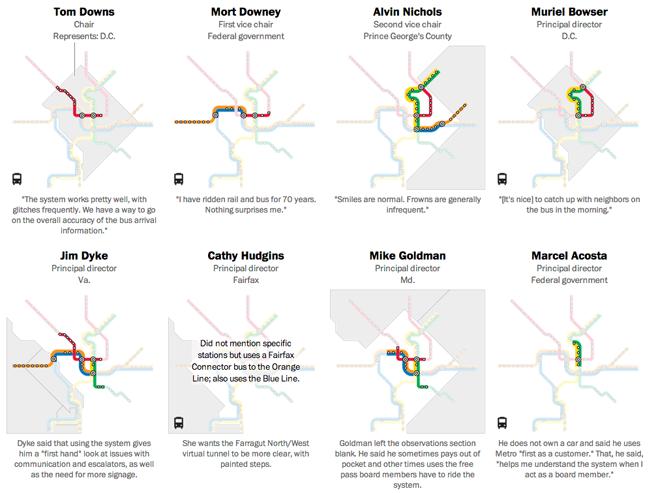 How agency board members ride their transit agency…